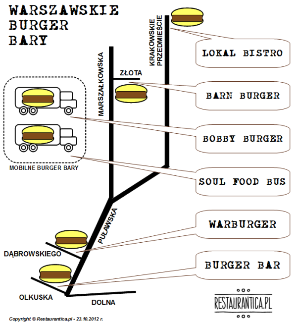 Warszawskie Burger Bary